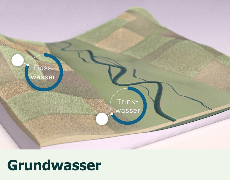 Das Grundwasser: An educational game about groundwater with a laboratory to make experiments.